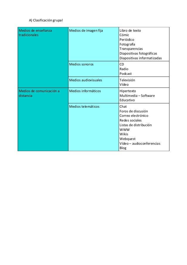 A) Clasificación grupal Medios de enseñanza tradicionales Medios de imagen fija Libro de texto Cómic Periódico Fotografía ...