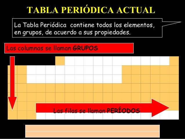 TABLA PERIÓDICA ACTUAL La Tabla Periódica contiene todos los elementos, en grupos, de acuerdo a sus propiedades. Las colum...