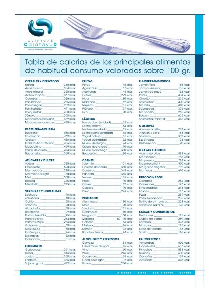Tabla de calorías de los principales alimentosde habitual consumo valorados sobre 100 gr.CEREALES Y DERIVADOS             ...