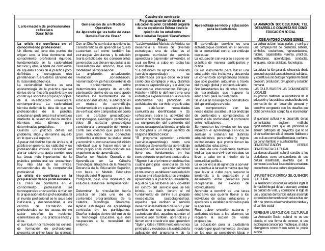 Cuadro de contraste La formación de profesionales reflexivos Donal Schön Generación de un Modelo Operativo de Aprendizaje:...