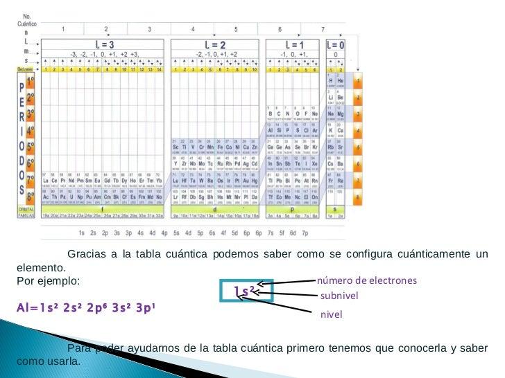 Tabla cuantica de los elementos quimicos urtaz Images
