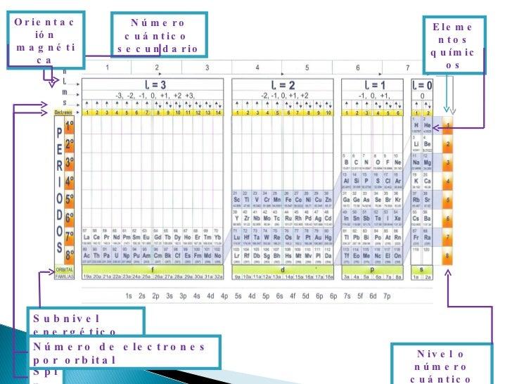 Tabla cuantica de los elementos quimicos 6 urtaz Gallery