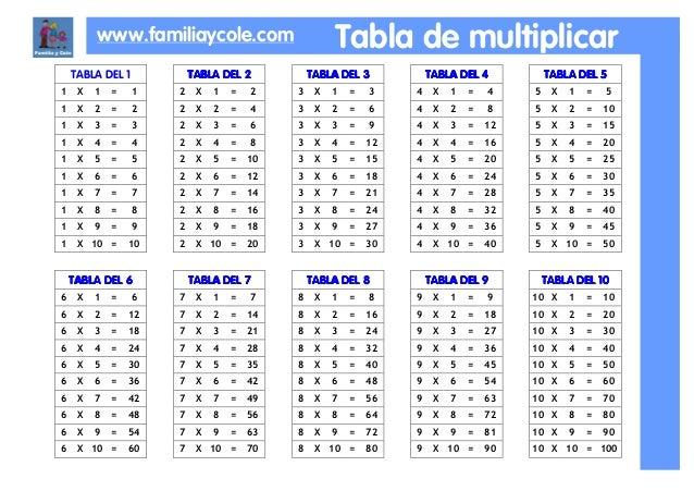 Tabla Multiplicar Reducida