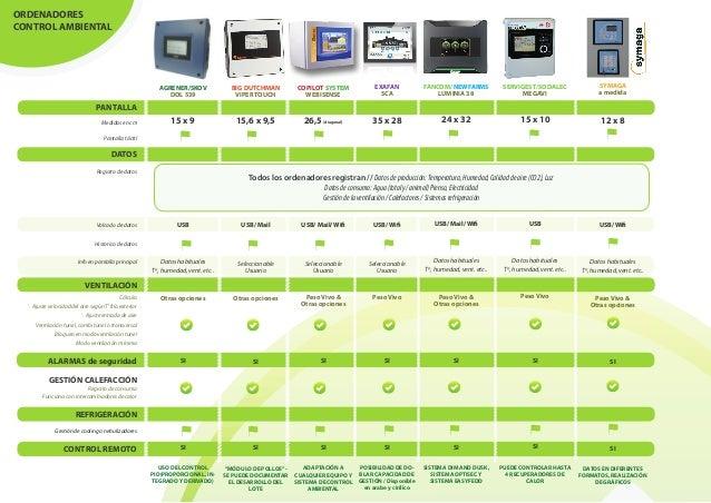 Comparativa de ordenadores de control clim tico para for Ordenadores de mesa precios