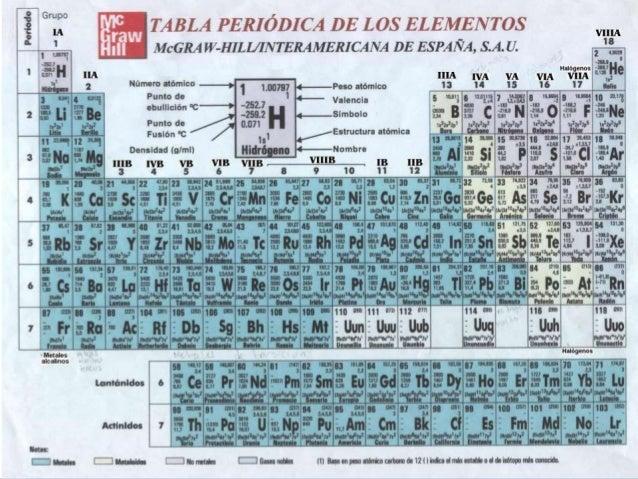 Tabla periodica completa 8 urtaz Choice Image