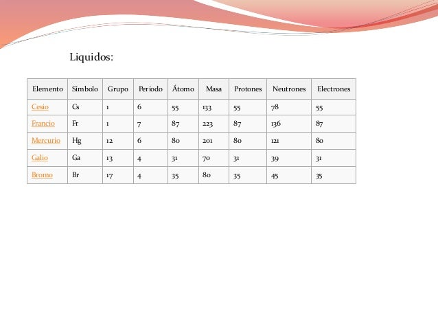 Tabla periodica jose camejo tabla peridica gases 10 elemento smbolo grupo perodo urtaz Choice Image