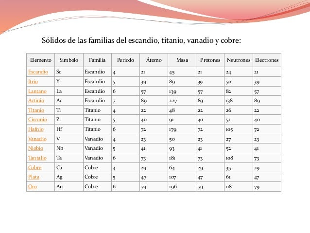 Tabla periodica jose camejo 14 urtaz Choice Image