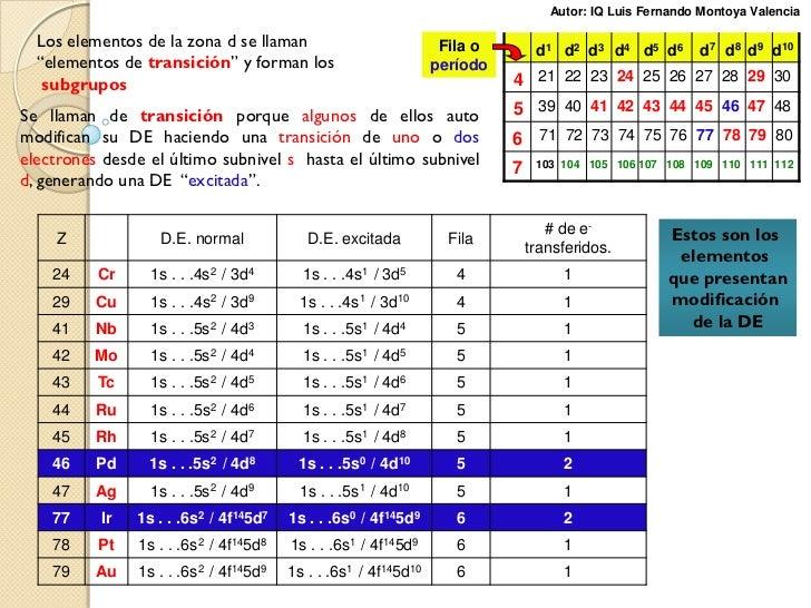 Tabla periodica y configuracin electronica valencia 10 urtaz Images