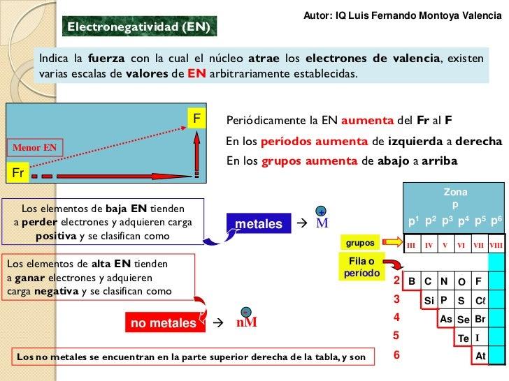 propiedades de la tabla peridica 12 - Tabla Periodica Con Valencias Trackidsp 006