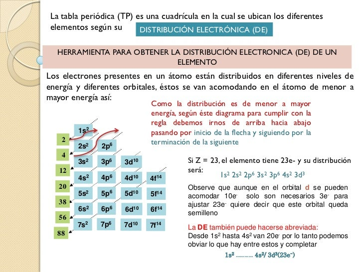 Tabla periodica y configuracin electronica 3 la tabla peridica urtaz Images