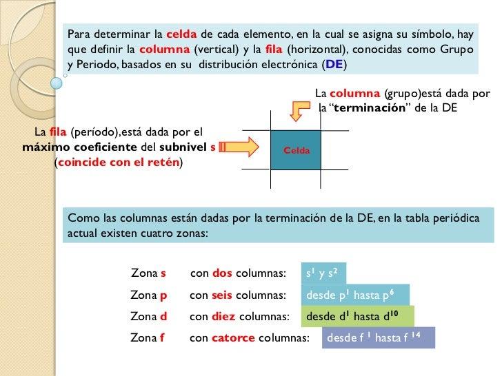 Tabla periodica y configuracin electronica 4s2 3d323e 4 urtaz Gallery