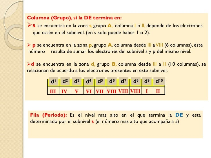 Tabla periodica y configuracin electronica 5 columna grupo urtaz Images