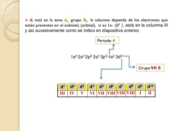 Tabla periodica y configuracin electronica 7 urtaz Images