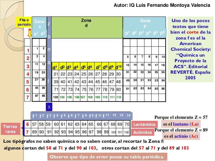 Tabla periodica y configuracin electronica 8 urtaz Images