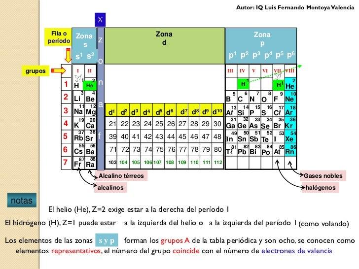 Tabla periodica y configuracin electronica tabla peridica 9 urtaz Gallery