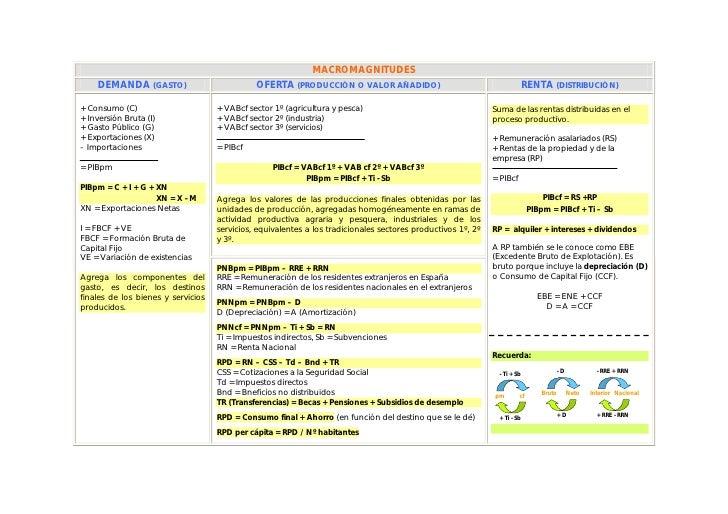 MACROMAGNITUDES     DEMANDA (GASTO)                           OFERTA (PRODUCCIÓN O VALOR AÑADIDO)                         ...