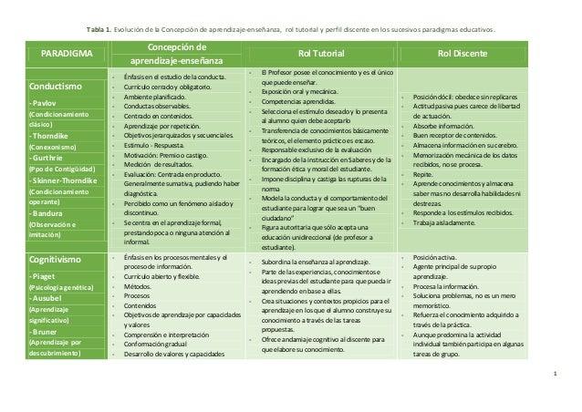 1 Tabla 1. Evolución de la Concepción de aprendizaje-enseñanza, rol tutorial y perfil discente en los sucesivos paradigmas...