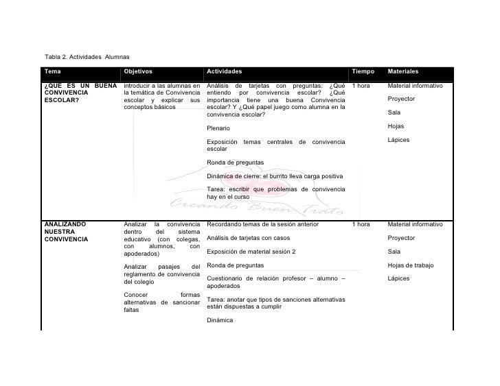 Tabla 2. Actividades Alumnas  Tema                      Objetivos                     Actividades                         ...