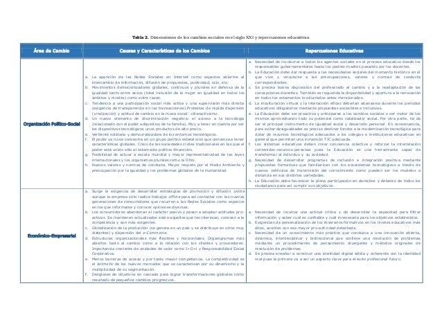 Tabla 2. Dimensiones de los cambios sociales en el siglo XXI y repercusiones educativas. Área de Cambio Causas y Caracterí...