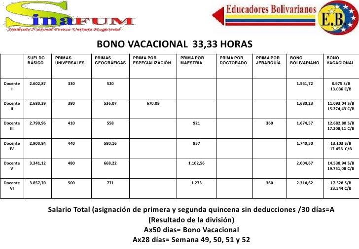 BONO VACACIONAL 33,33 HORAS          SUELDO       PRIMAS        PRIMAS        PRIMA POR         PRIMA POR    PRIMA POR   P...
