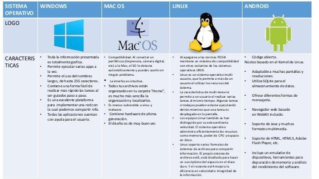 e325e472681 SISTEMA OPERATIVO WINDOWS MAC OS LINUX ANDROID LOGO CARACTERIS TICAS • Toda  la información presentada es