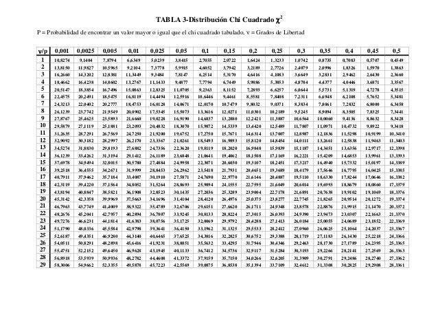 TABLA 3-Distribución Chi Cuadrado χχχχ2 P = Probabilidad de encontrar un valor mayor o igual que el chi cuadrado tabulado,...