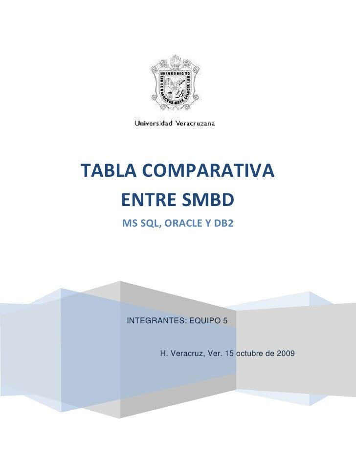 1863090290830TABLA COMPARATIVA ENTRE SMBDMS SQL, ORACLE Y DB2INTEGRANTES: EQUIPO 5H. Veracruz, Ver. 15 octubre de 2009[Año...