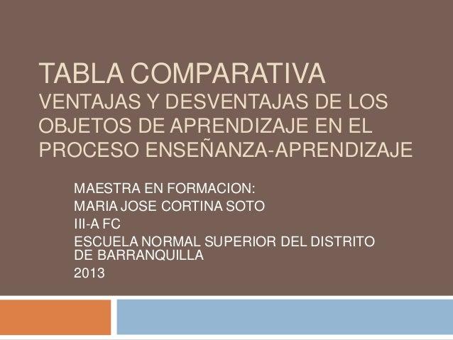 TABLA COMPARATIVAVENTAJAS Y DESVENTAJAS DE LOSOBJETOS DE APRENDIZAJE EN ELPROCESO ENSEÑANZA-APRENDIZAJE  MAESTRA EN FORMAC...