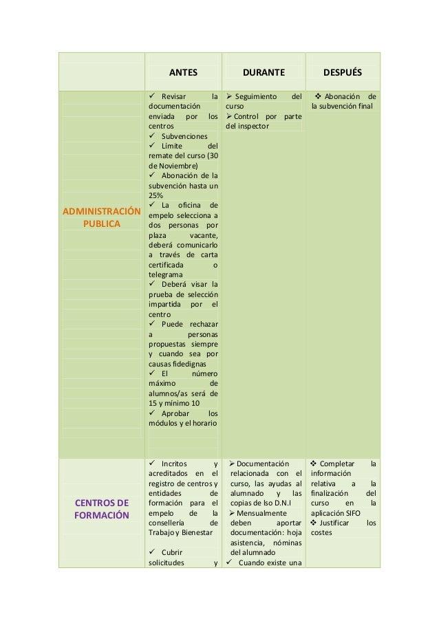 ANTES DURANTE DESPUÉS ADMINISTRACIÓN PUBLICA  Revisar la documentación enviada por los centros  Subvenciones  Límite de...