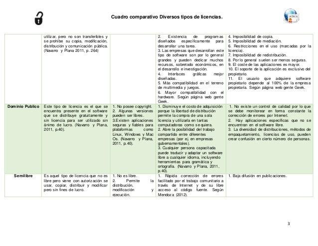 clasificacion de software segun su licencia y distribucion