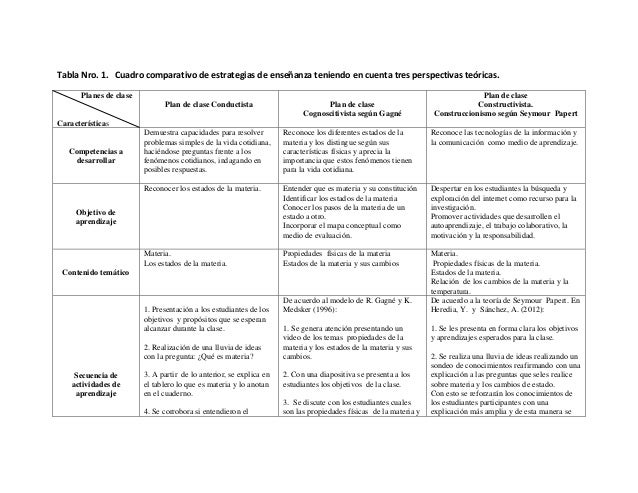 Tabla Comparativa De Estrategias De Ensenanza Camilo Alvarez