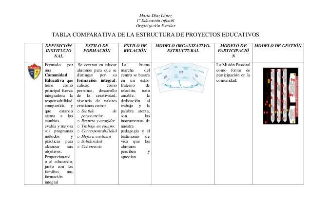 María Díaz López 1º Educación infantil Organización Escolar  TABLA COMPARATIVA DE LA ESTRUCTURA DE PROYECTOS EDUCATIVOS DE...