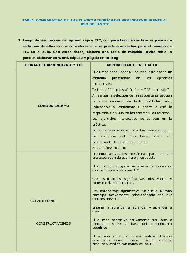 TABLA COMPARATIVA DE LAS CUATROS TEORÍAS DEL APRENDIZAJE FRENTE AL                            USO DE LAS TIC1. Luego de le...