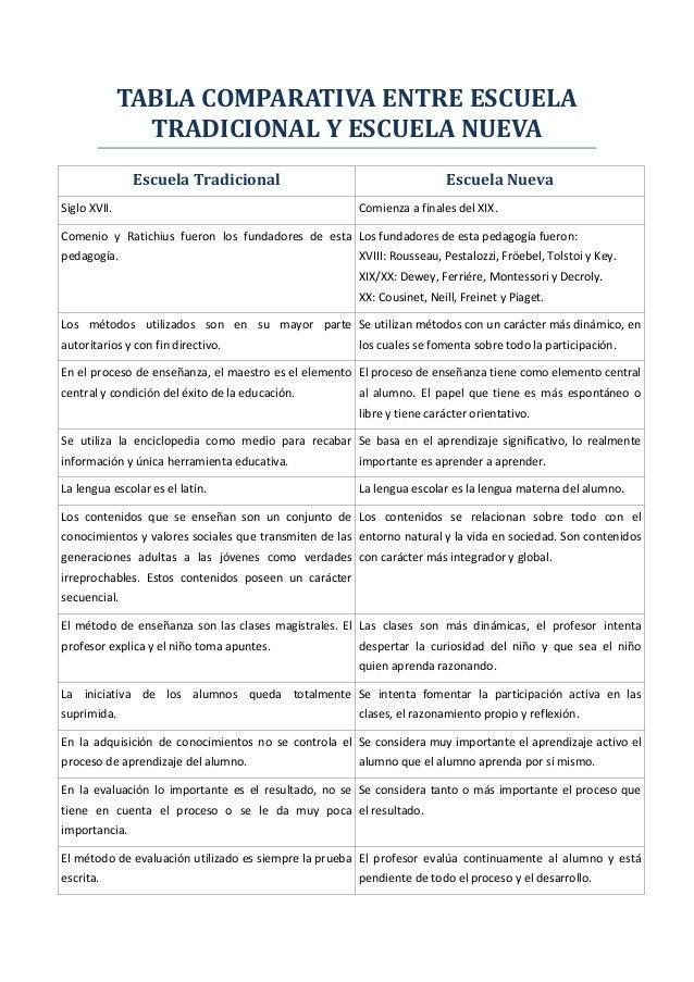 TABLA COMPARATIVA ENTRE ESCUELATRADICIONAL Y ESCUELA NUEVAEscuela Tradicional Escuela NuevaSiglo XVII. Comienza a finales ...