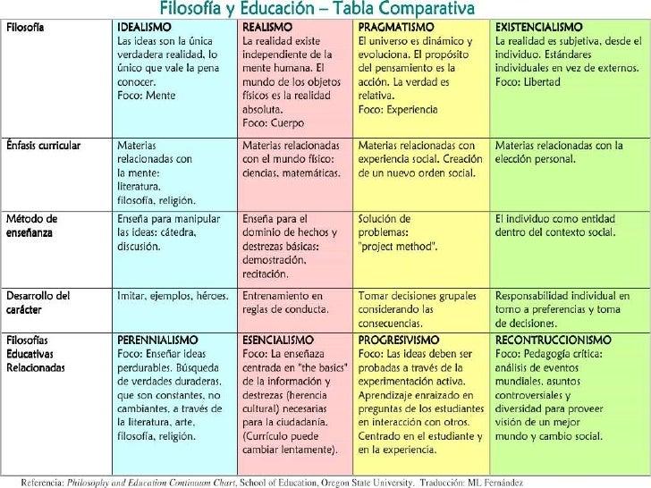 Tabla comparativa filosofia y educacion