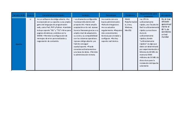 Servidor WEB Gratuito Caracteristicas principales Ventajas Desventajas Plataforma Requerimiento para instalación otro apor...