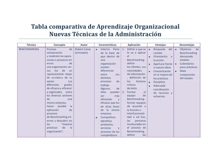 Tabla comparativa de Aprendizaje Organizacional             Nuevas Técnicas de la Administración     Técnica         Conce...