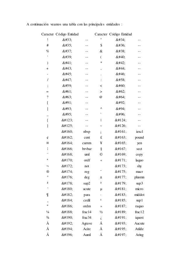 """A continuación veamos una tabla con las principales entidades : Caracter Código Entidad Caracter Código Entidad ! ! -- """" """"..."""