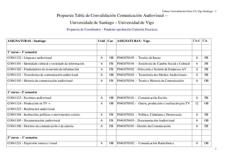 Táboas Convalidación Grao CA Vigo Santiago - 1                                     Propuesta Tabla de Convalidación Comuni...