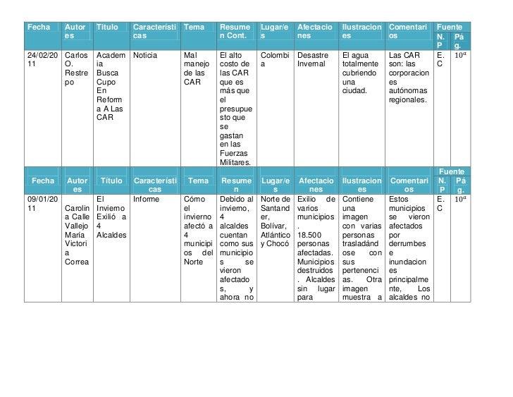 FechaAutoresTituloCaracterísticasTemaResumen Cont.Lugar/esAfectacionesIlustracionesComentariosFuenteN.PPág.24/02/2011Carlo...