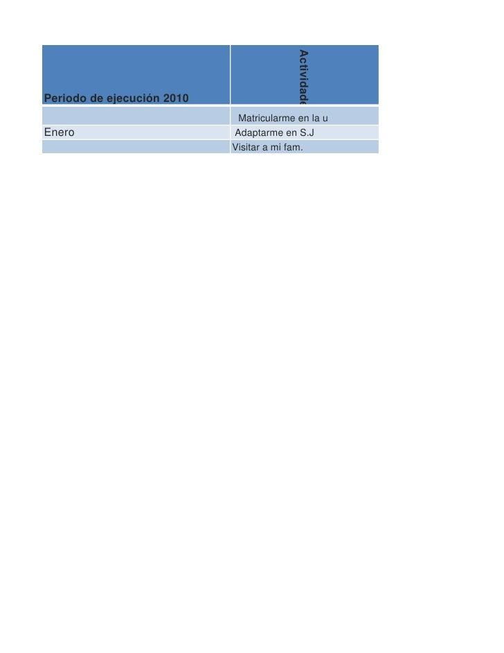 Actividades Periodo de ejecución 2010                              Matricularme en la u Enero                       Adapta...