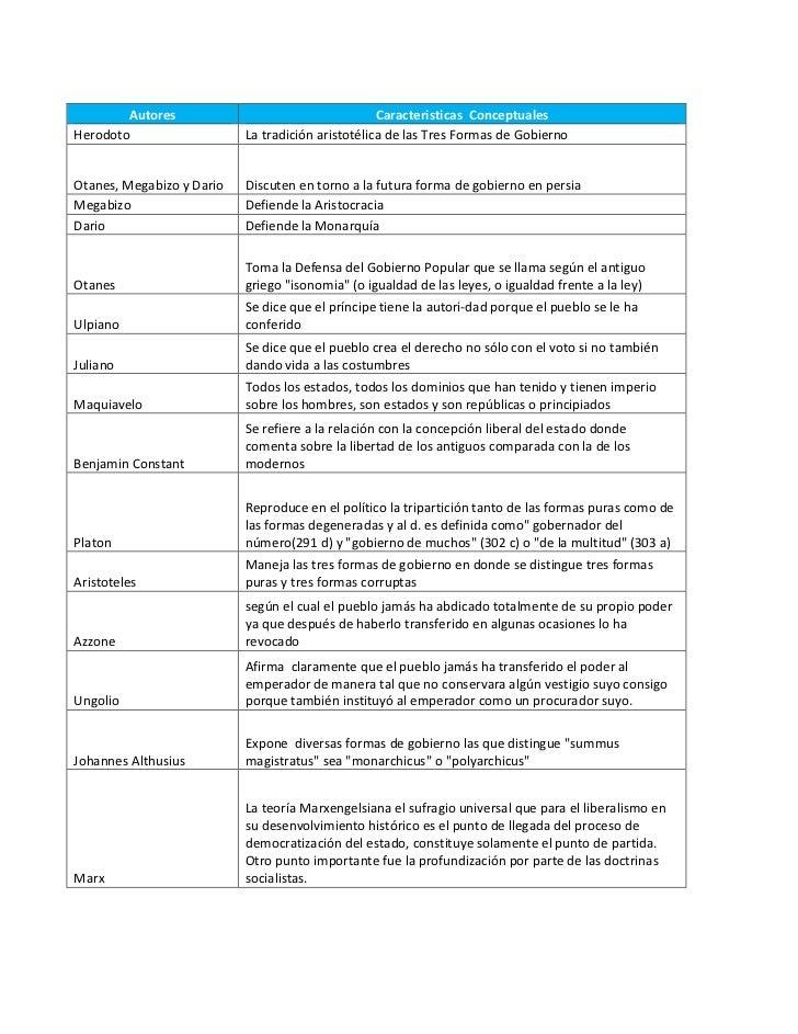 Autores                                    Caracteristicas ConceptualesHerodoto                   La tradición aristotélic...