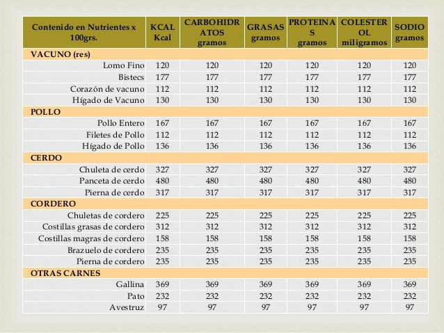 Tabla de calor as y valor nutritivo de los alimentos - Alimentos hidratos de carbono tabla ...