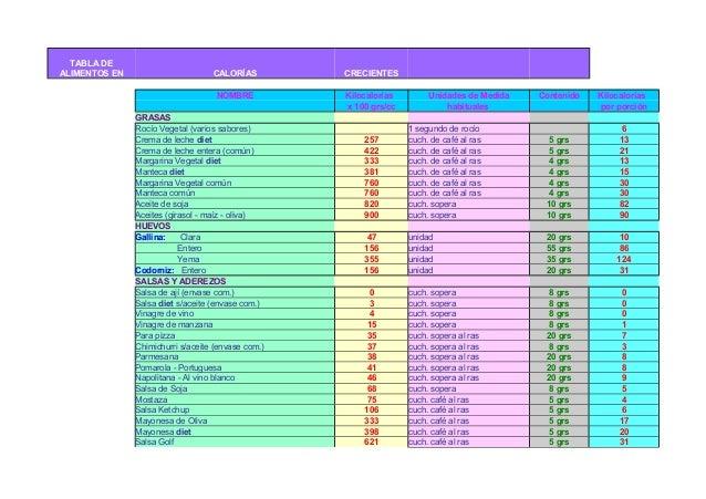Tabla de calorias en alimentos - Calorias que tienen los alimentos ...