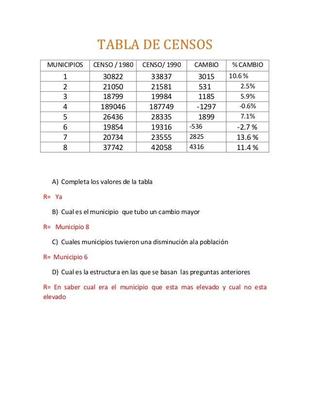TABLA DE CENSOS MUNICIPIOS      CENSO / 1980    CENSO/ 1990       CAMBIO       % CAMBIO        1           30822          ...