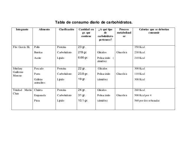 Tabla de consumo diario de carbohidratos