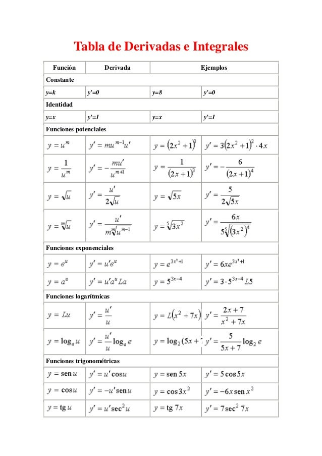 Tabla de Derivadas e Integrales Función Derivada Ejemplos Constante y=k y'=0 y=8 y'=0 Identidad y=x y'=1 y=x y'=1 Funcione...