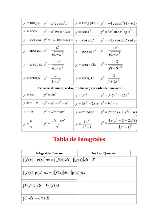 Tabla de derivadas e integrales Slide 2
