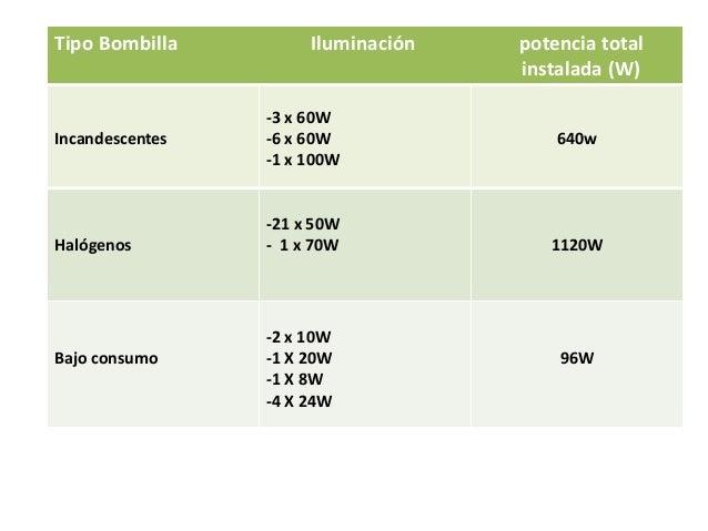 Tipo Bombilla         Iluminación   potencia total                                    instalada (W)                 -3 x 6...