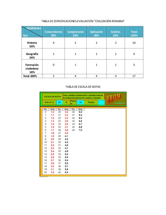 """TABLA DE ESPECIFICACIONES EVALUACIÓN """"CIVILIZACIÓN ROMANA"""" Habilidades Conocimiento 29%  Comprensión 24%  Aplicación 24%  ..."""